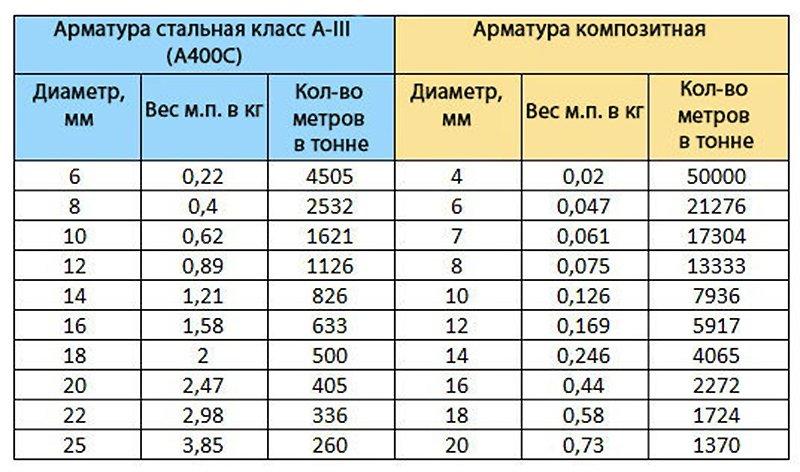 вес арматуры 12 а3 за метр